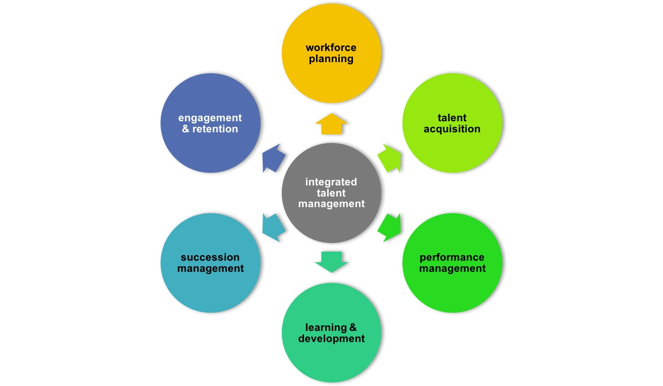 integrated talent management